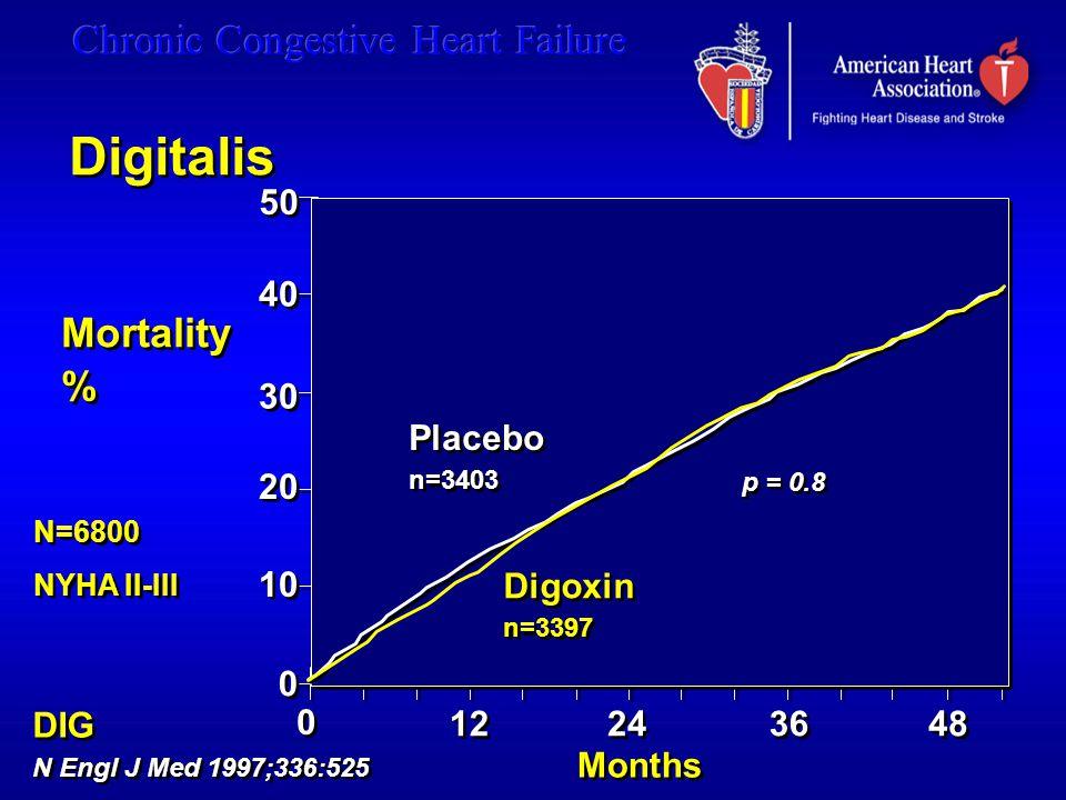 50 40 30 20 10 0 0 Placebo n=3403 Placebo n=3403 Digoxin n=3397 Digoxin n=3397 48 0 0 12 24 36 Mortality % Mortality % DIG N Engl J Med 1997;336:525 DIG N Engl J Med 1997;336:525 Months p = 0.8 Digitalis N=6800 NYHA II-III N=6800 NYHA II-III
