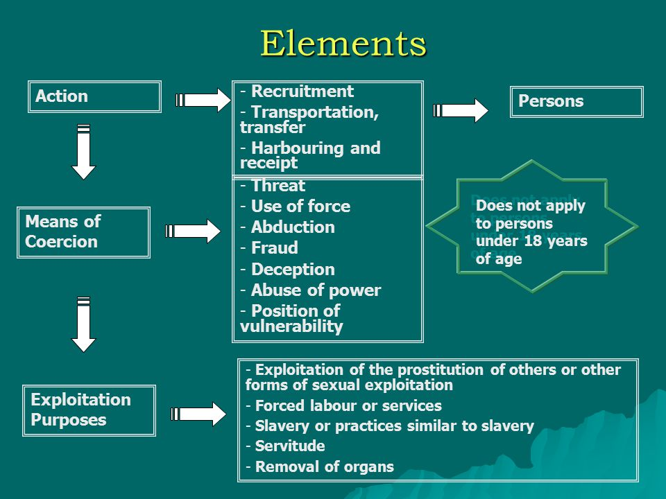 Elements Action - Recruitment - Transportation, transfer - Harbouring and receipt Persons Means of Coercion - Threat - Use of force - Abduction - Frau