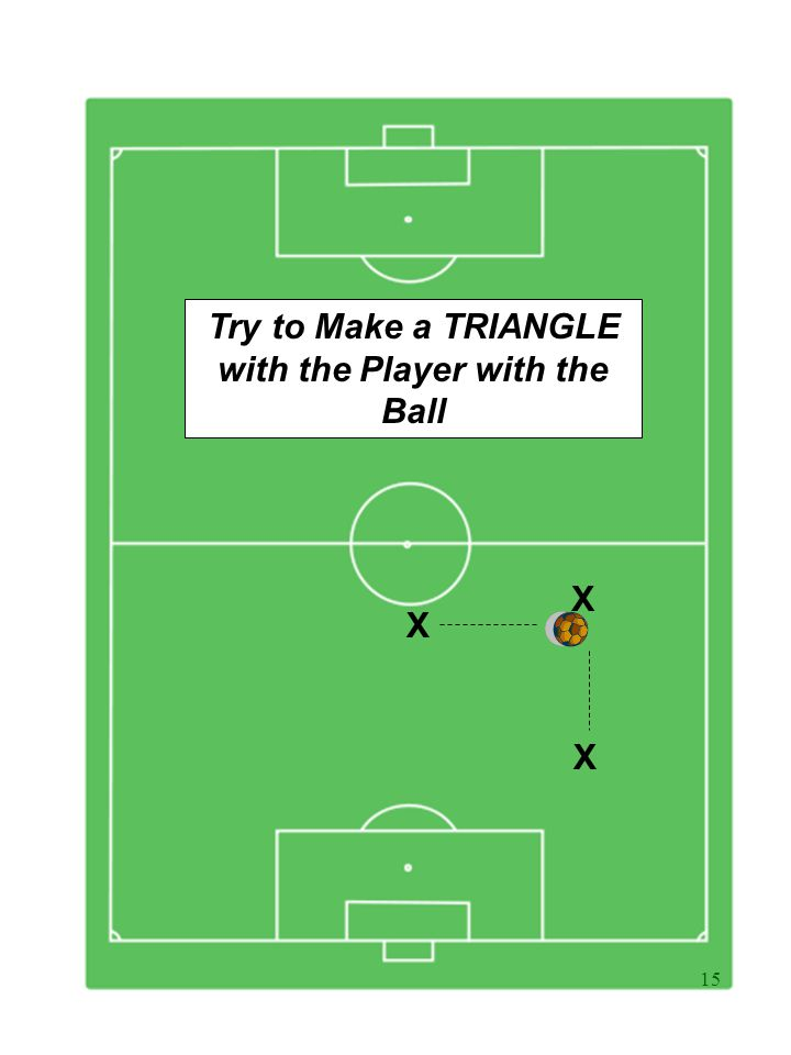 15 X X X Try to Make a TRIANGLE with the Player with the Ball