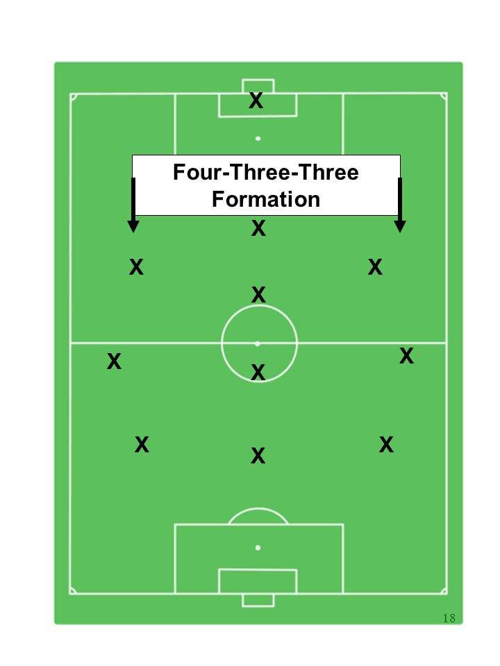 18 X X X X X XX Four-Three-Three Formation X X X X