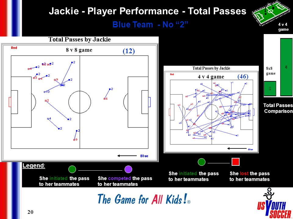 20 Jackie - Player Performance - Total Passes Blue Team - No 2 Total Passes Comparison 8 v 8 game (12) (46) 4 v 4 game She lost the pass to her teammates She initiated the pass to her teammates She initiated the pass to her teammates She competed the pass to her teammates Legend: (5) 4 v 4 game 8x8 game
