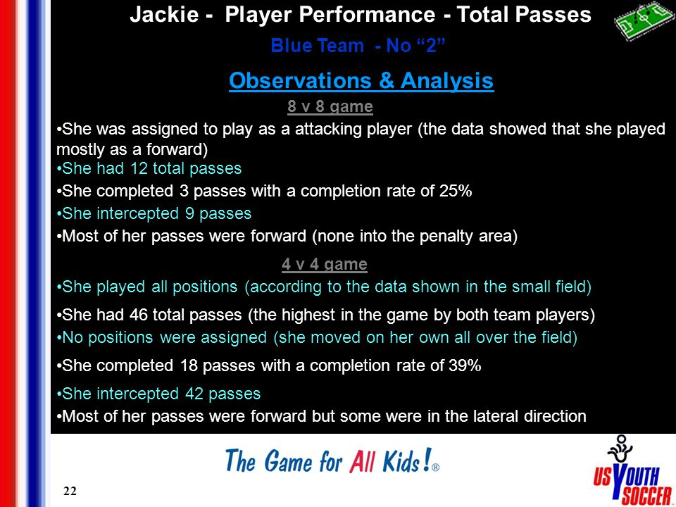 22 Observations & Analysis Jackie - Player Performance - Total Passes Blue Team - No 2 8 v 8 game She was assigned to play as a attacking player (the data showed that she played mostly as a forward) She had 12 total passes She completed 3 passes with a completion rate of 25% She intercepted 9 passes Most of her passes were forward (none into the penalty area) 4 v 4 game She played all positions (according to the data shown in the small field) She had 46 total passes (the highest in the game by both team players) No positions were assigned (she moved on her own all over the field) She completed 18 passes with a completion rate of 39% She intercepted 42 passes Most of her passes were forward but some were in the lateral direction