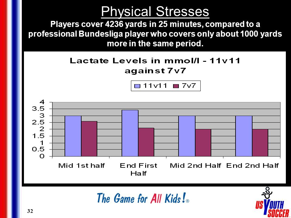 32 Physical Stresses Players cover 4236 yards in 25 minutes, compared to a professional Bundesliga player who covers only about 1000 yards more in the same period.