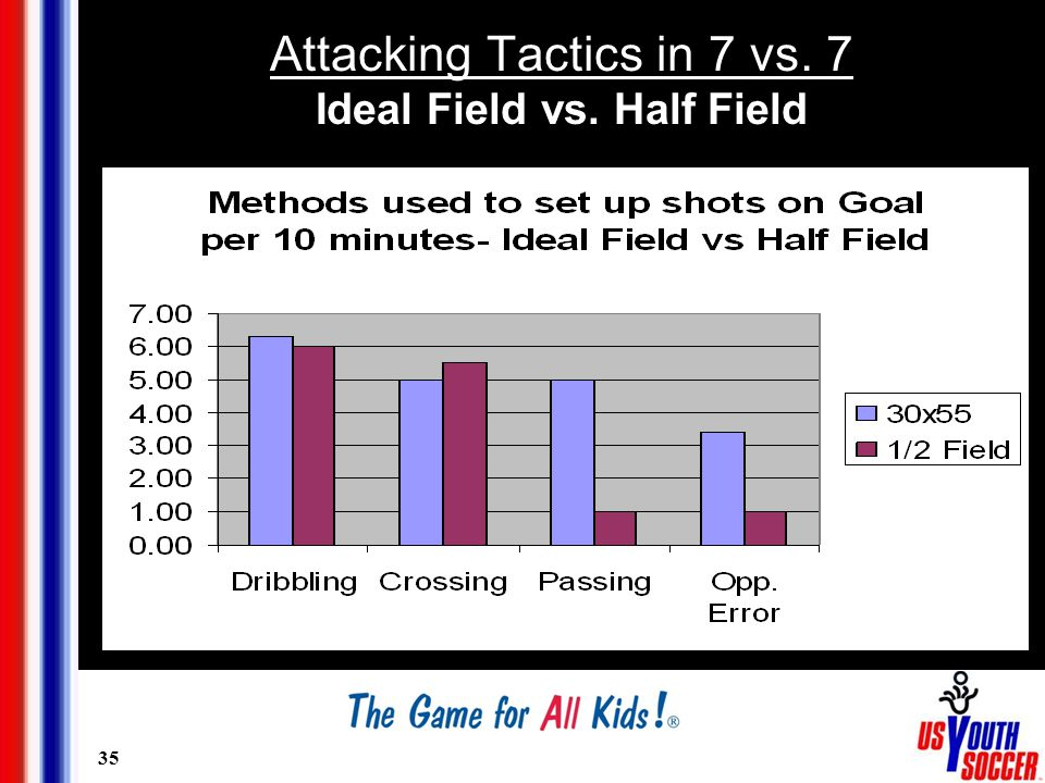 35 Attacking Tactics in 7 vs. 7 Ideal Field vs. Half Field