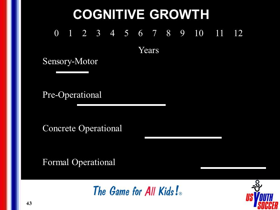 43 COGNITIVE GROWTH 0 1 2 3 4 5 6 7 8 9 10 11 12 Years Sensory-Motor Pre-Operational Concrete Operational Formal Operational
