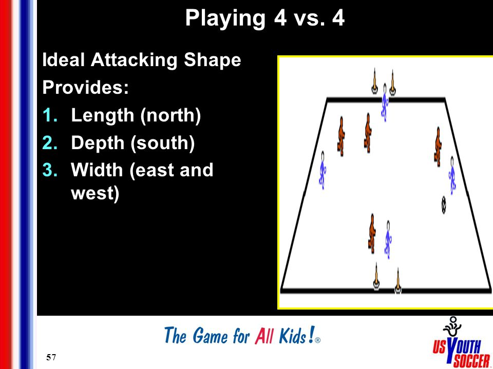 57 Playing 4 vs. 4 Ideal Attacking Shape Provides: 1.Length (north) 2.Depth (south) 3.Width (east and west)