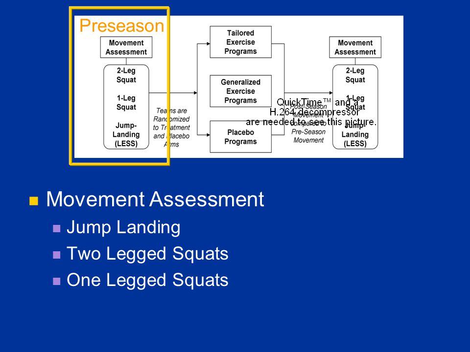 Movement Assessment Jump Landing Two Legged Squats One Legged Squats Preseason