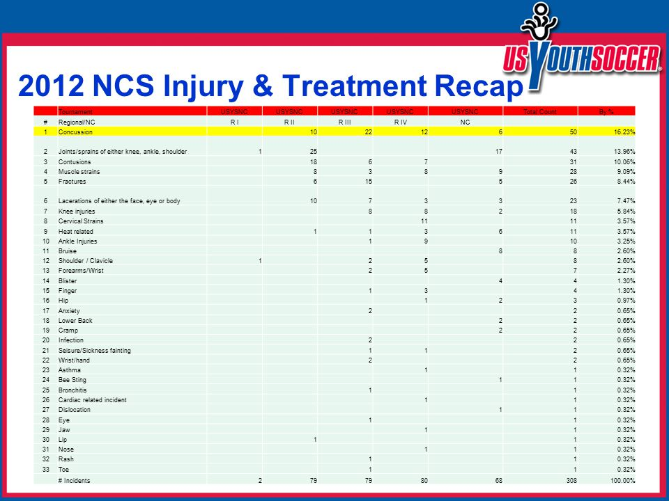 2012 NCS Injury & Treatment Recap TournamentUSYSNC Total CountBy % #Regional/NCR IR IIR IIIR IVNC 1Concussion 10221265016.23% 2Joints/sprains of either knee, ankle, shoulder125 174313.96% 3Contusions 1867 3110.06% 4Muscle strains 8389289.09% 5Fractures 615 5268.44% 6Lacerations of either the face, eye or body 10733237.47% 7Knee injuries 882185.84% 8Cervical Strains 11 3.57% 9Heat related 1136113.57% 10Ankle Injuries 19 103.25% 11Bruise 882.60% 12Shoulder / Clavicle1 25 82.60% 13Forearms/Wrist 25 72.27% 14Blister 441.30% 15Finger 13 41.30% 16Hip 1230.97% 17Anxiety 2 20.65% 18Lower Back 220.65% 19Cramp 220.65% 20Infection 2 20.65% 21Seisure/Sickness fainting 11 20.65% 22Wrist/hand 2 20.65% 23Asthma 1 10.32% 24Bee Sting 110.32% 25Bronchitis 1 10.32% 26Cardiac related incident 1 10.32% 27Dislocation 110.32% 28Eye 1 10.32% 29Jaw 1 10.32% 30Lip 1 10.32% 31Nose 1 10.32% 32Rash 1 10.32% 33Toe 1 10.32% # Incidents279 8068308100.00%