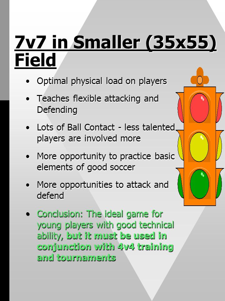 7v7 in Smaller (35x55) Field Optimal physical load on playersOptimal physical load on players Teaches flexible attacking and DefendingTeaches flexible attacking and Defending Lots of Ball Contact - less talented players are involved moreLots of Ball Contact - less talented players are involved more More opportunity to practice basic elements of good soccerMore opportunity to practice basic elements of good soccer More opportunities to attack and defendMore opportunities to attack and defend Conclusion: The ideal game for young players with good technical ability, but it must be used in conjunction with 4v4 training and tournamentsConclusion: The ideal game for young players with good technical ability, but it must be used in conjunction with 4v4 training and tournaments