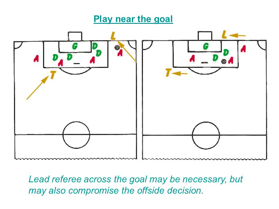 Play near the goal Lead referee across the goal may be necessary, but may also compromise the offside decision.