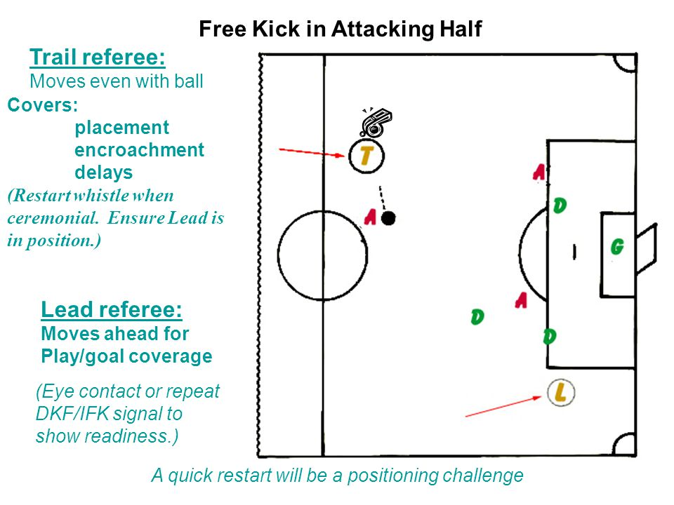 Trail referee: Moves even with ball Covers: placement encroachment delays (Restart whistle when ceremonial.