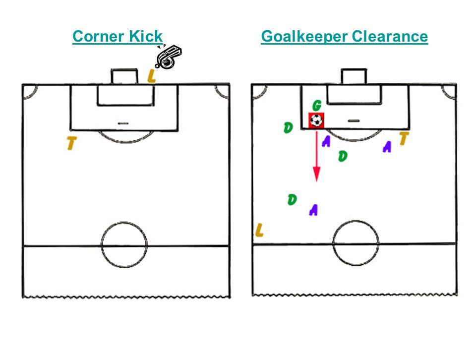 Corner KickGoalkeeper Clearance