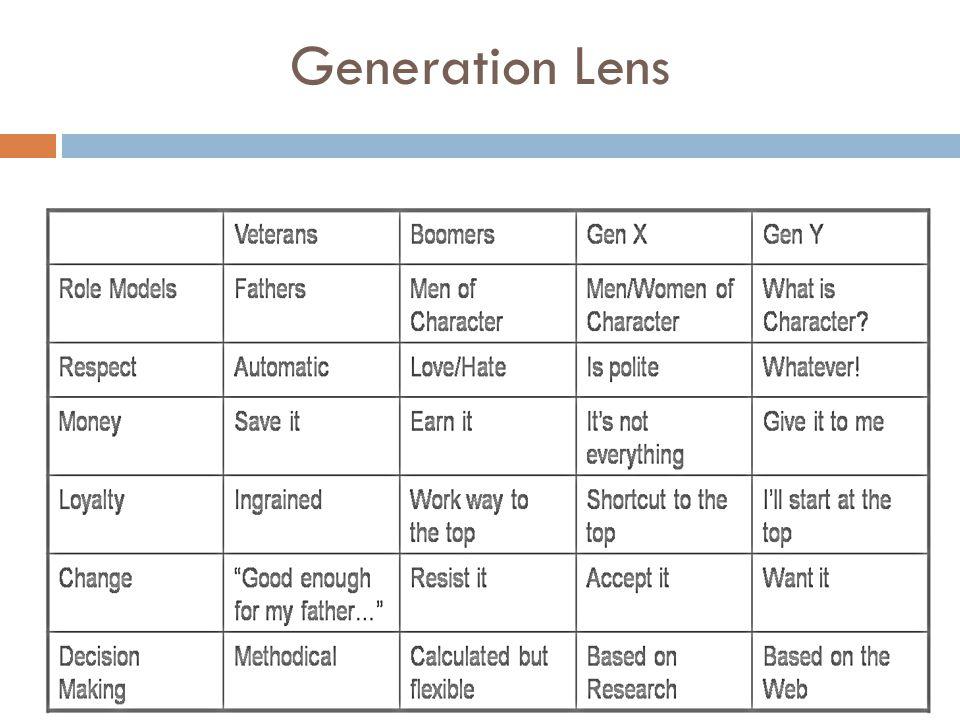 Generation Lens