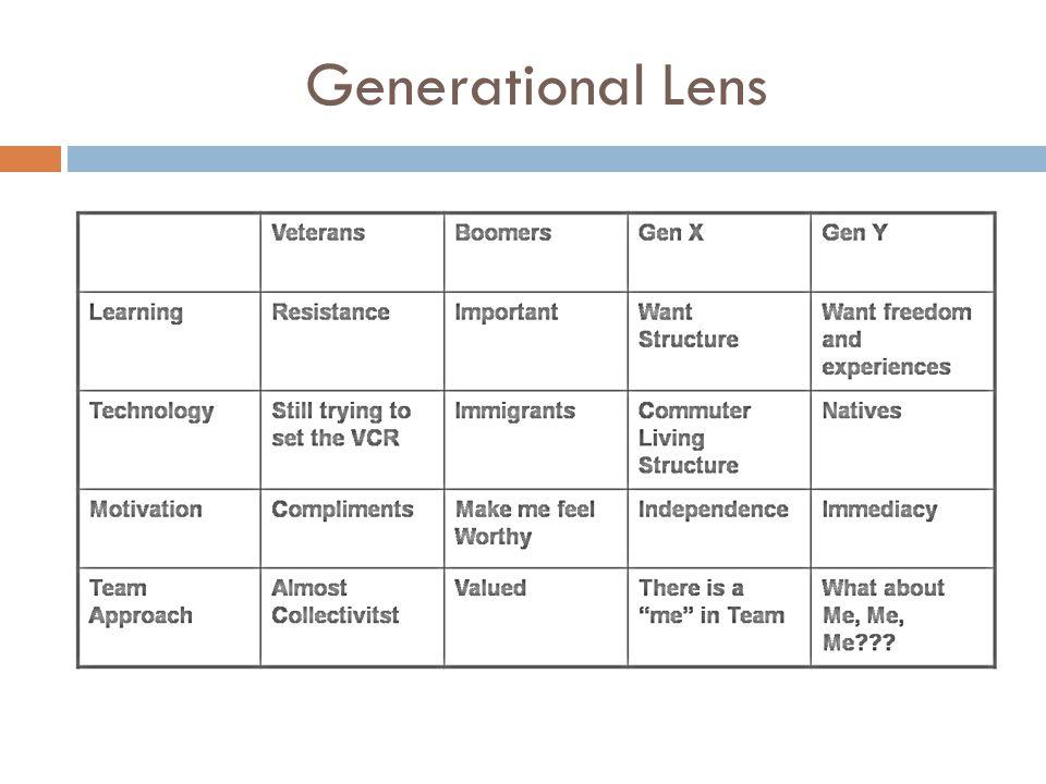 Generational Lens