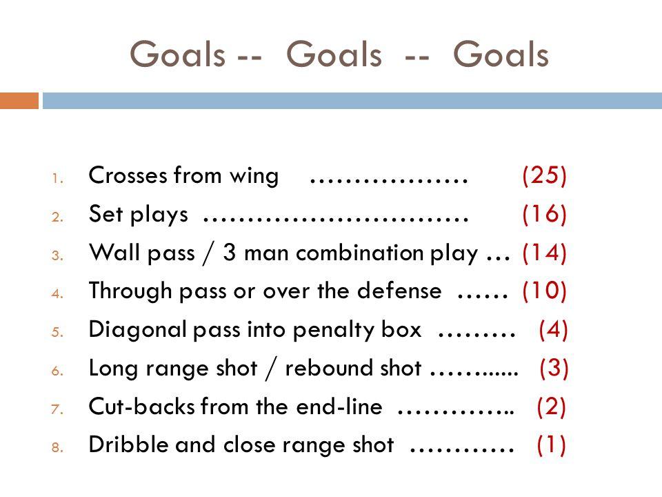 Goals -- Goals -- Goals 1.Crosses from wing ……………… (25) 2.
