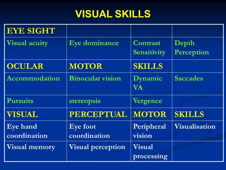 VISUAL SKILLS EYE SIGHT Visual acuityEye dominanceContrast Sensitivity Depth Perception OCULARMOTORSKILLS AccommodationBinocular visionDynamic VA Saccades PursuitsstereopsisVergence VISUALPERCEPTUALMOTORSKILLS Eye hand coordination Eye foot coordination Peripheral vision Visualisation Visual memoryVisual perceptionVisual processing