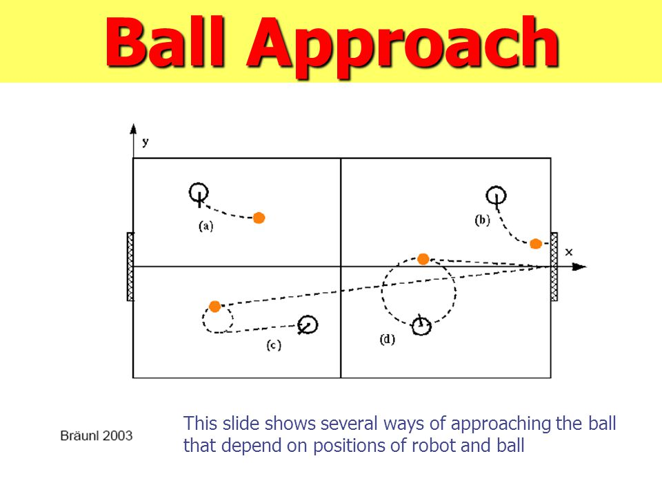 Ball Approach This slide shows several ways of approaching the ball that depend on positions of robot and ball