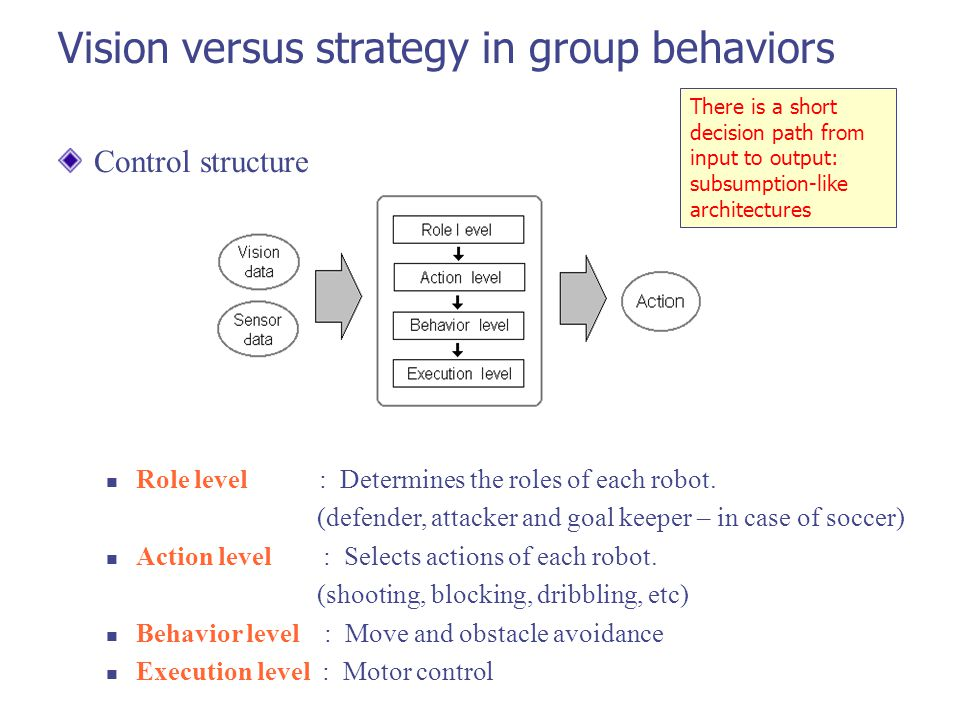 Control structure Role level : Determines the roles of each robot.