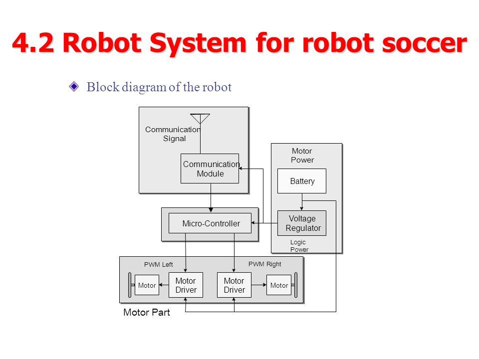 4.2 Robot System for robot soccer Block diagram of the robot Logic Power PWM Right PWM Left Motor Driver Motor Driver Motor Voltage Regulator Motor Po