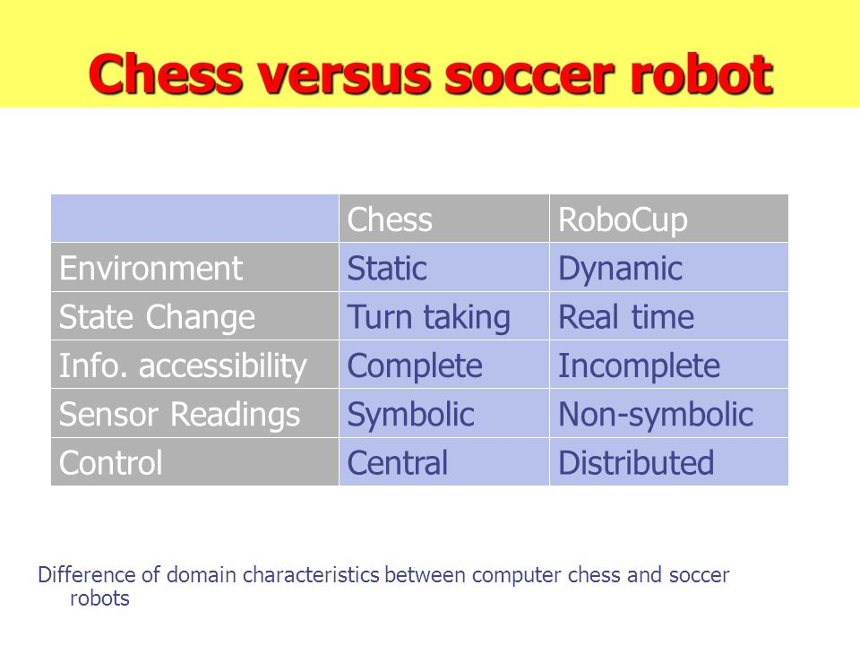 Chess versus soccer robot Difference of domain characteristics between computer chess and soccer robots DistributedCentralControl Non-symbolicSymbolic