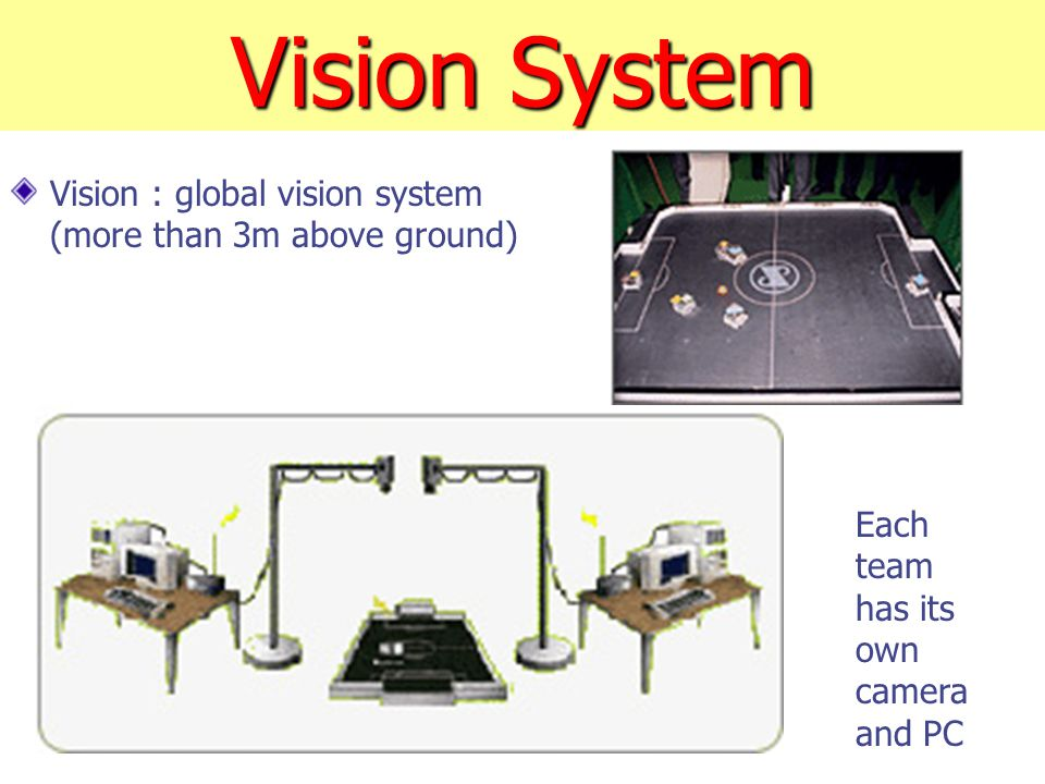 Vision System Vision : global vision system (more than 3m above ground) Each team has its own camera and PC