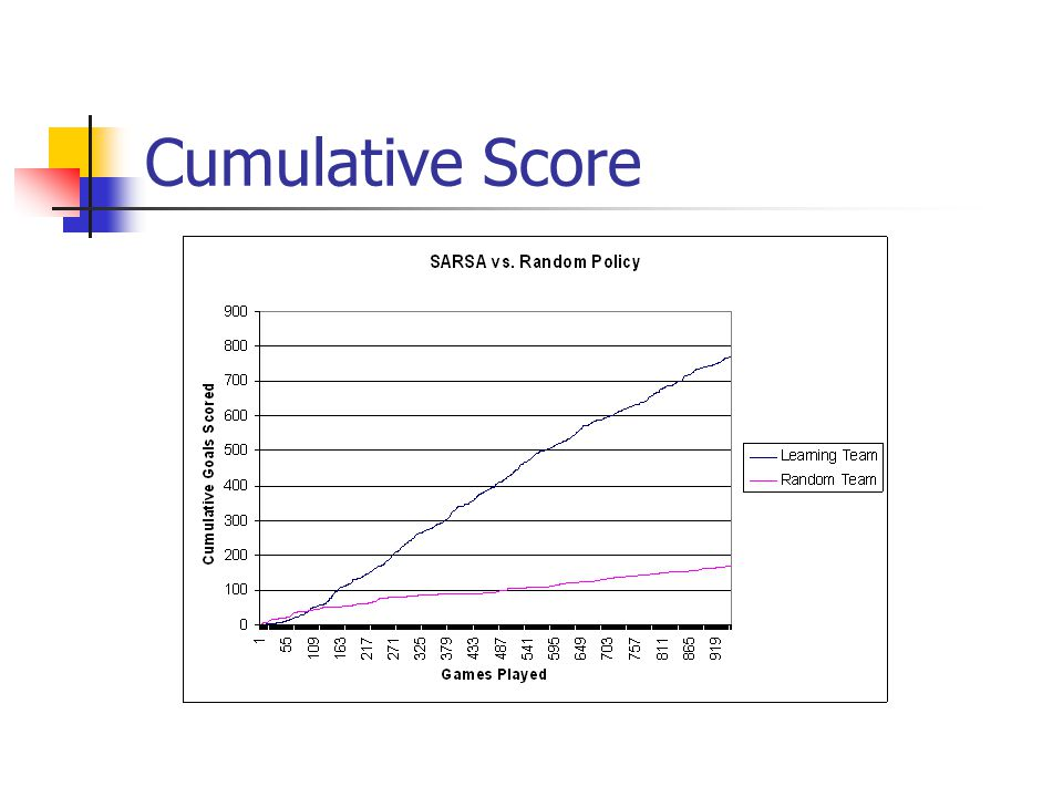 Cumulative Score