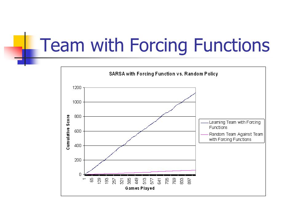 Team with Forcing Functions