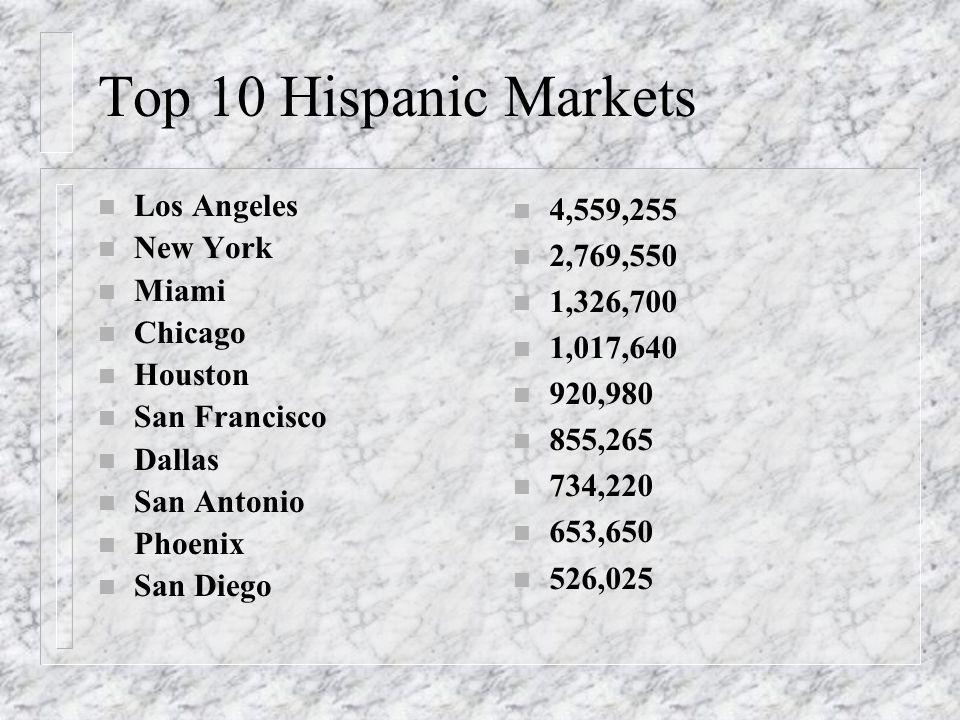 Top 10 Hispanic Markets n Los Angeles n New York n Miami n Chicago n Houston n San Francisco n Dallas n San Antonio n Phoenix n San Diego n 4,559,255 n 2,769,550 n 1,326,700 n 1,017,640 n 920,980 n 855,265 n 734,220 n 653,650 n 526,025