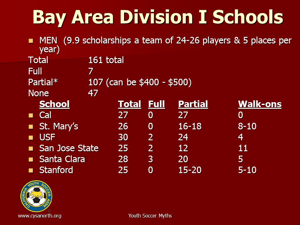 www.cysanorth.orgYouth Soccer Myths Bay Area Division I Schools MEN (9.9 scholarships a team of 24-26 players & 5 places per year) MEN (9.9 scholarships a team of 24-26 players & 5 places per year) Total161 total Full7 Partial*107 (can be $400 - $500) None47 SchoolTotalFullPartialWalk-ons Cal270270 Cal270270 St.