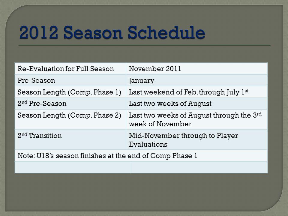 Re-Evaluation for Full SeasonNovember 2011 Pre-SeasonJanuary Season Length (Comp. Phase 1)Last weekend of Feb. through July 1 st 2 nd Pre-SeasonLast t