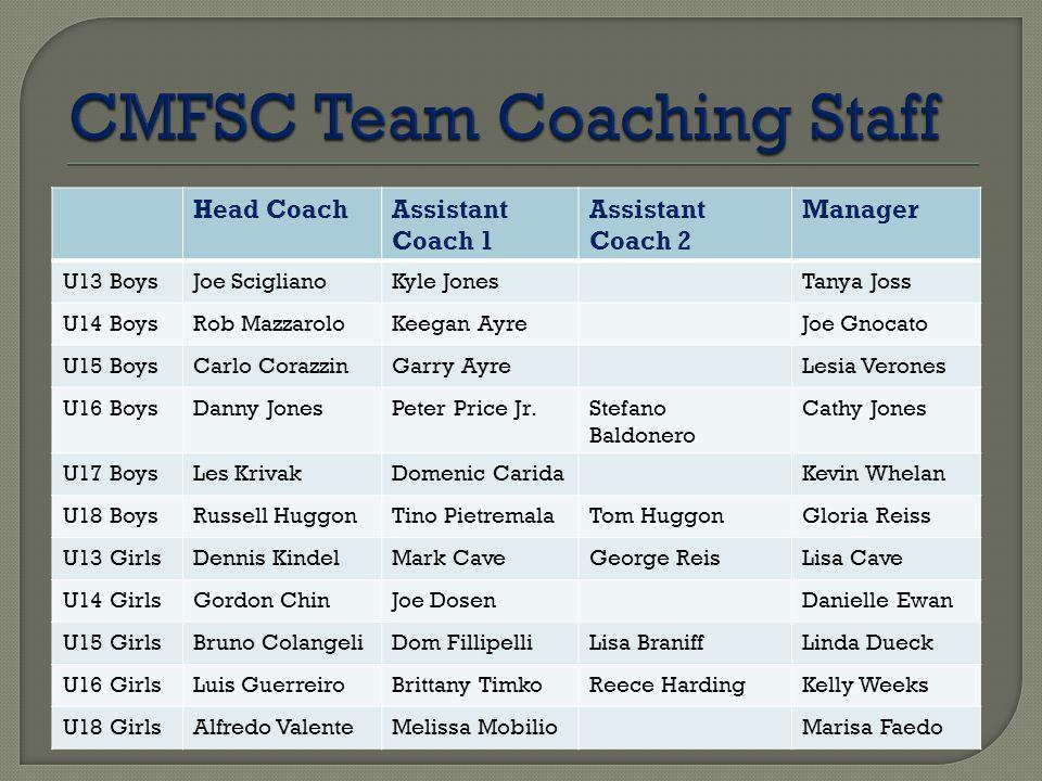 Head CoachAssistant Coach 1 Assistant Coach 2 Manager U13 BoysJoe SciglianoKyle JonesTanya Joss U14 BoysRob MazzaroloKeegan AyreJoe Gnocato U15 BoysCa