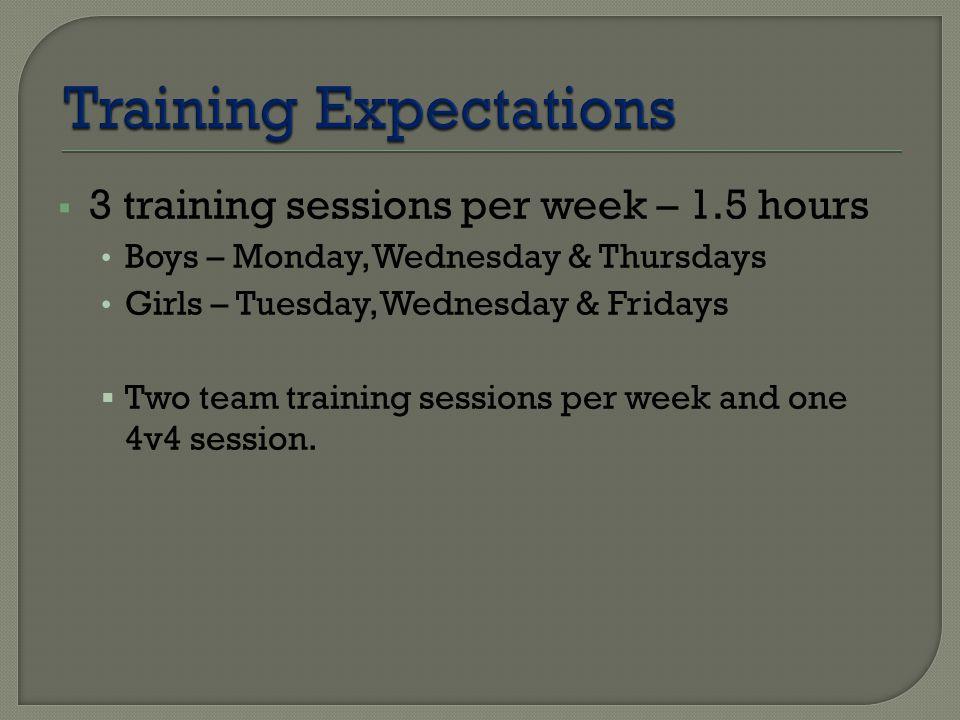  3 training sessions per week – 1.5 hours Boys – Monday, Wednesday & Thursdays Girls – Tuesday, Wednesday & Fridays  Two team training sessions per week and one 4v4 session.