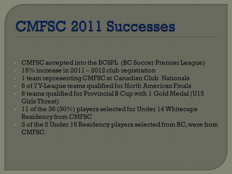 Re-Evaluation for Full SeasonNovember 2011 Pre-SeasonJanuary Season Length (Comp.