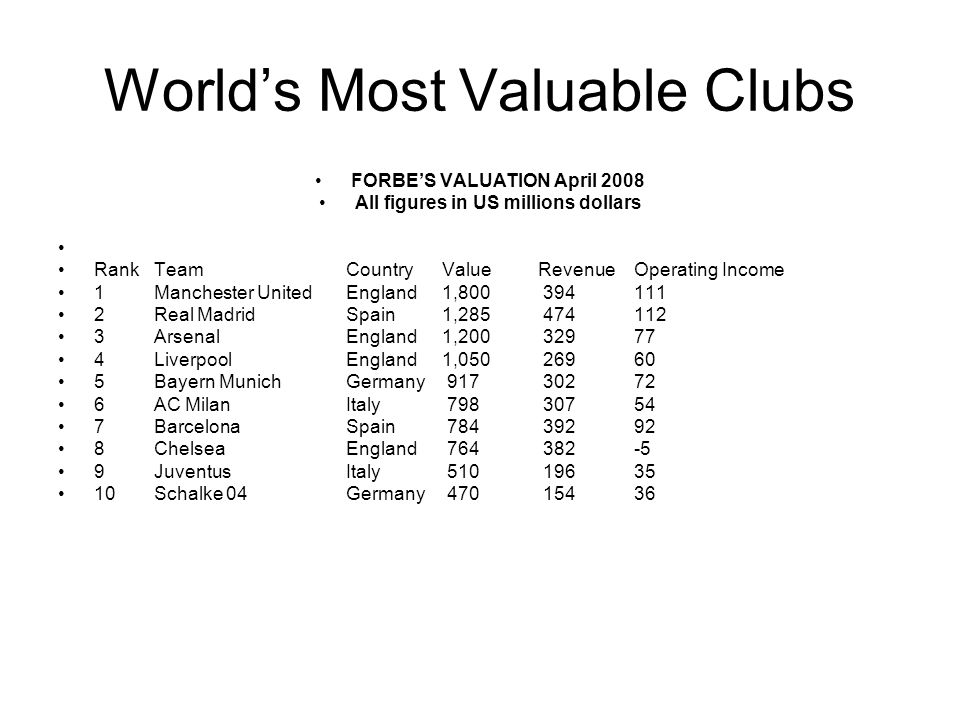 World's Most Valuable Clubs FORBE'S VALUATION April 2008 All figures in US millions dollars RankTeamCountryValueRevenue Operating Income 1 Manchester UnitedEngland 1,800 394 111 2 Real MadridSpain 1,285 474 112 3 ArsenalEngland 1,200 329 77 4 LiverpoolEngland 1,050 269 60 5 Bayern MunichGermany 917 302 72 6 AC MilanItaly 798 307 54 7 BarcelonaSpain 784 392 92 8 ChelseaEngland 764 382 -5 9 JuventusItaly 510 196 35 10 Schalke 04Germany 470 154 36