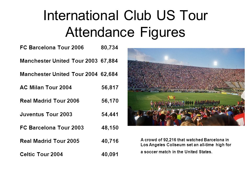 International Club US Tour Attendance Figures FC Barcelona Tour 2006 80,734 Manchester United Tour 2003 67,884 Manchester United Tour 2004 62,684 AC Milan Tour 2004 56,817 Real Madrid Tour 2006 56,170 Juventus Tour 2003 54,441 FC Barcelona Tour 2003 48,150 Real Madrid Tour 2005 40,716 Celtic Tour 2004 40,091 A crowd of 92,216 that watched Barcelona in Los Angeles Coliseum set an all-time high for a soccer match in the United States.