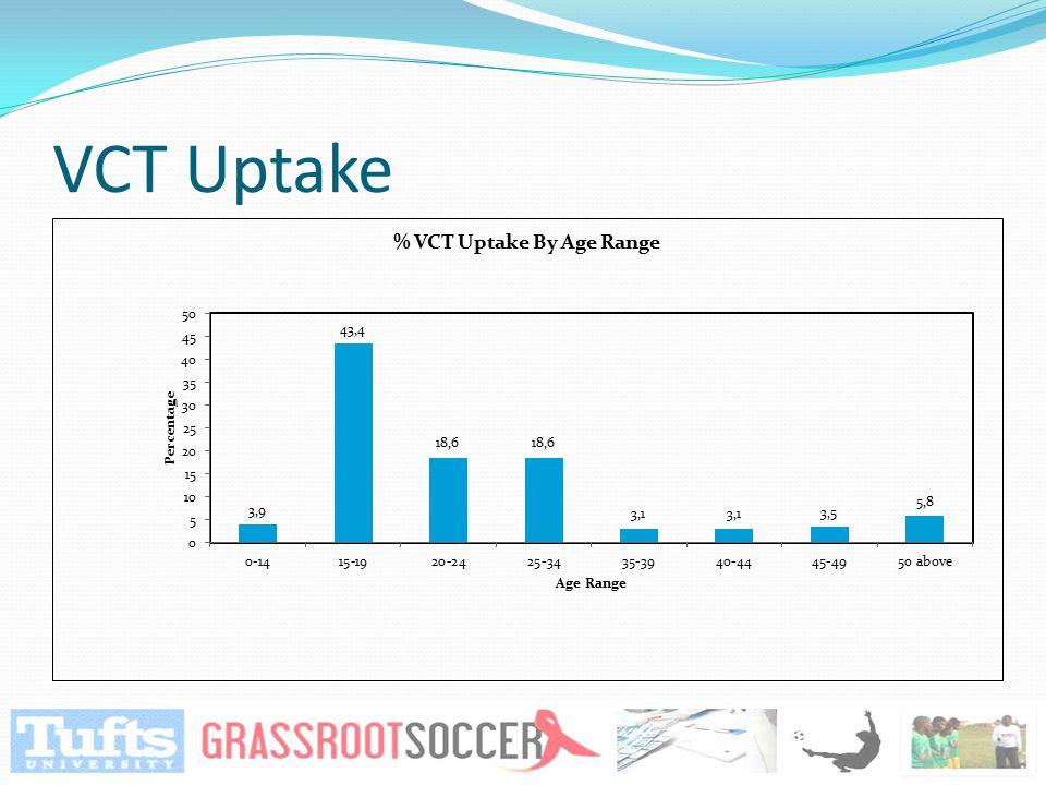 VCT Uptake