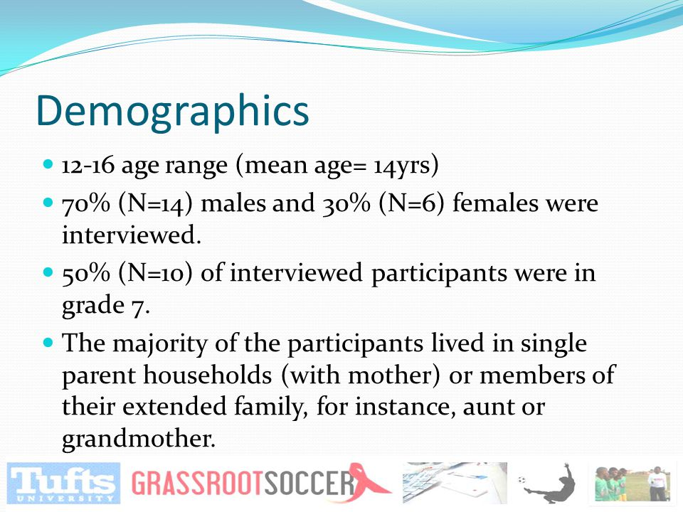 Demographics 12-16 age range (mean age= 14yrs) 70% (N=14) males and 30% (N=6) females were interviewed. 50% (N=10) of interviewed participants were in