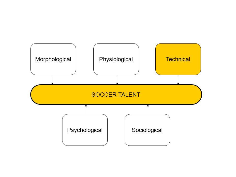 PsychologicalSociological SOCCER TALENT MorphologicalPhysiologicalTechnical