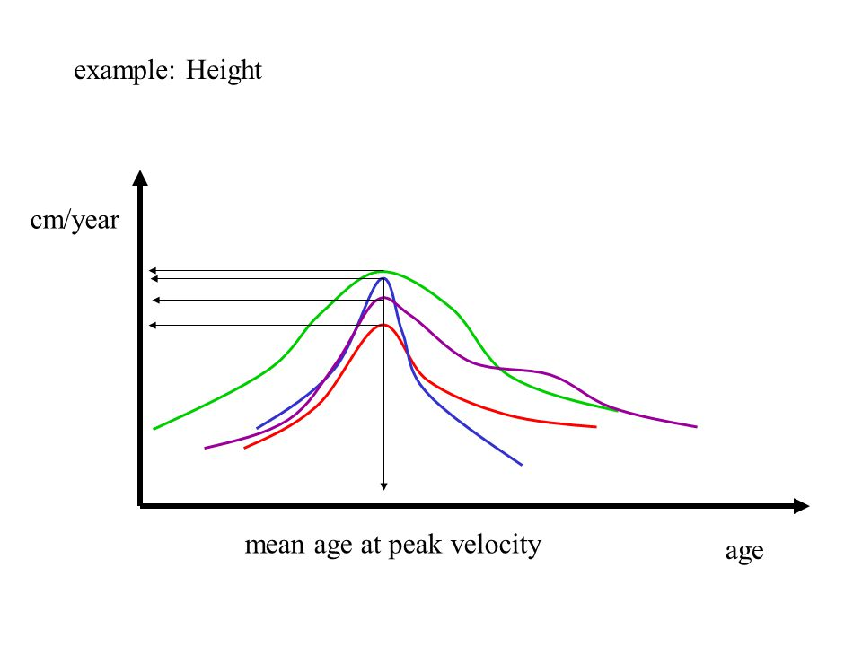 age cm/year mean age at peak velocity example: Height