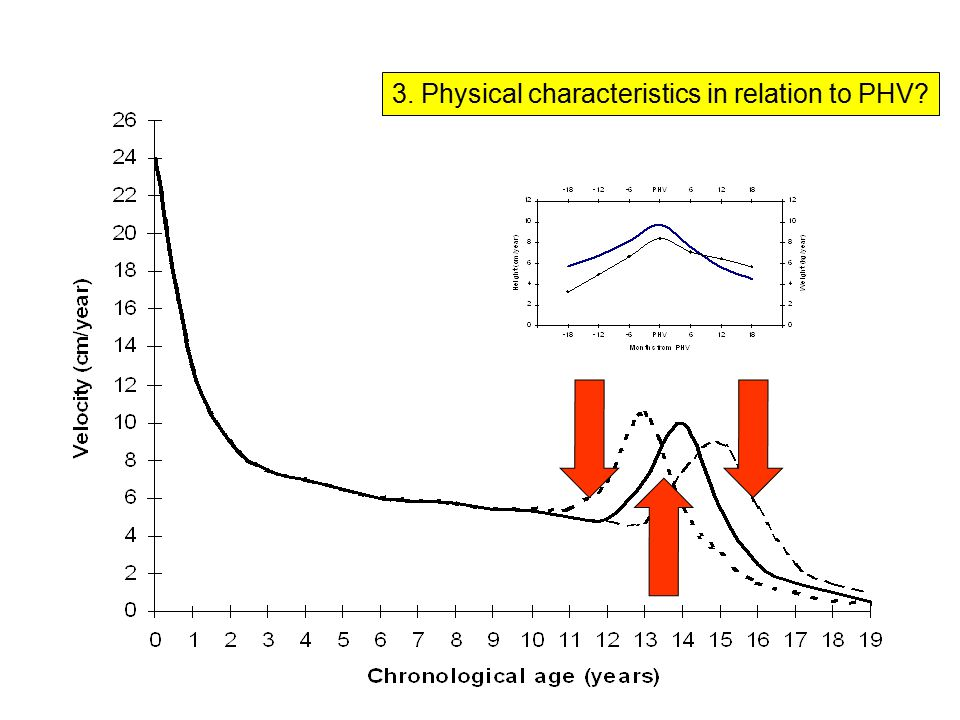3. Physical characteristics in relation to PHV