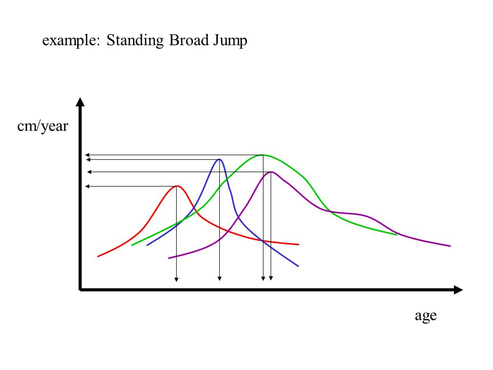 age cm/year example: Standing Broad Jump