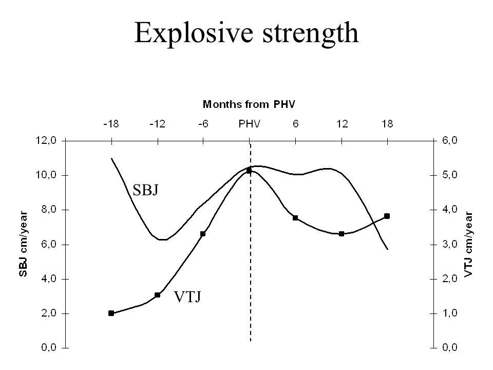 Explosive strength SBJ VTJ