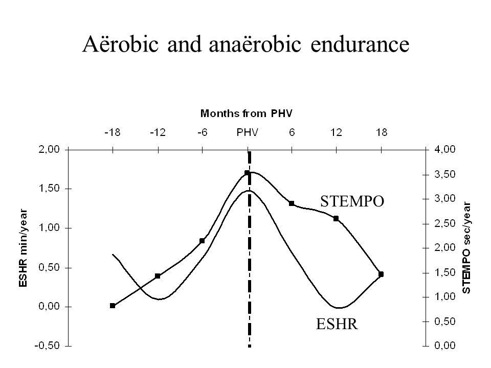 Aërobic and anaërobic endurance ESHR STEMPO