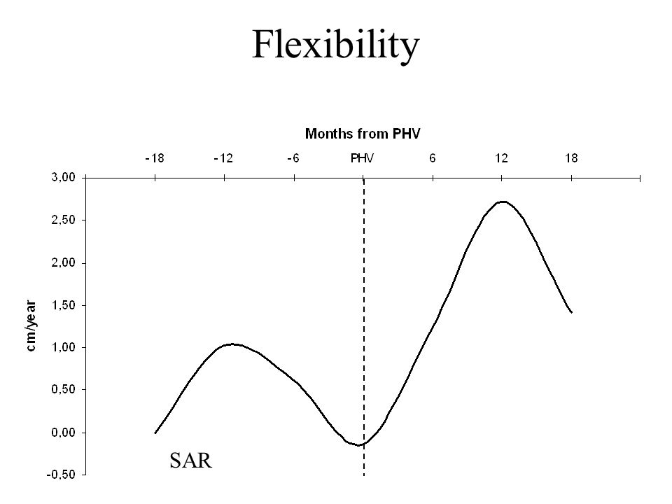 Flexibility SAR