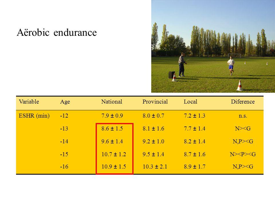 Aërobic endurance VariableAgeNationalProvincialLocalDiference ESHR (min)-127.9 ± 0.98.0 ± 0.77.2 ± 1.3n.s. -138.6 ± 1.58.1 ± 1.67.7 ± 1.4N><G -149.6 ±