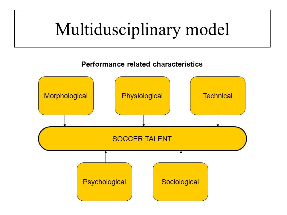 Multidusciplinary model PsychologicalSociological SOCCER TALENT MorphologicalPhysiologicalTechnical Performance related characteristics