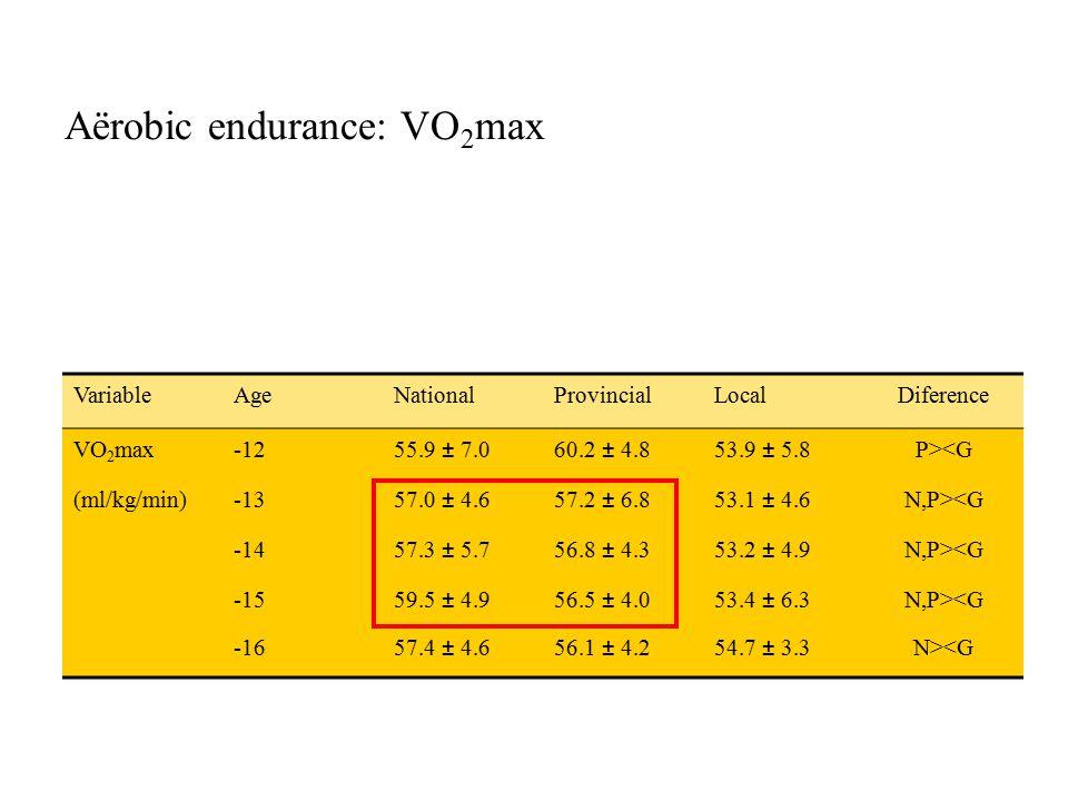 Aërobic endurance: VO 2 max VariableAgeNationalProvincialLocalDiference VO 2 max-1255.9 ± 7.060.2 ± 4.853.9 ± 5.8P><G (ml/kg/min)-1357.0 ± 4.657.2 ± 6.853.1 ± 4.6N,P><G -1457.3 ± 5.756.8 ± 4.353.2 ± 4.9N,P><G -1559.5 ± 4.956.5 ± 4.053.4 ± 6.3N,P><G -1657.4 ± 4.656.1 ± 4.254.7 ± 3.3N><G