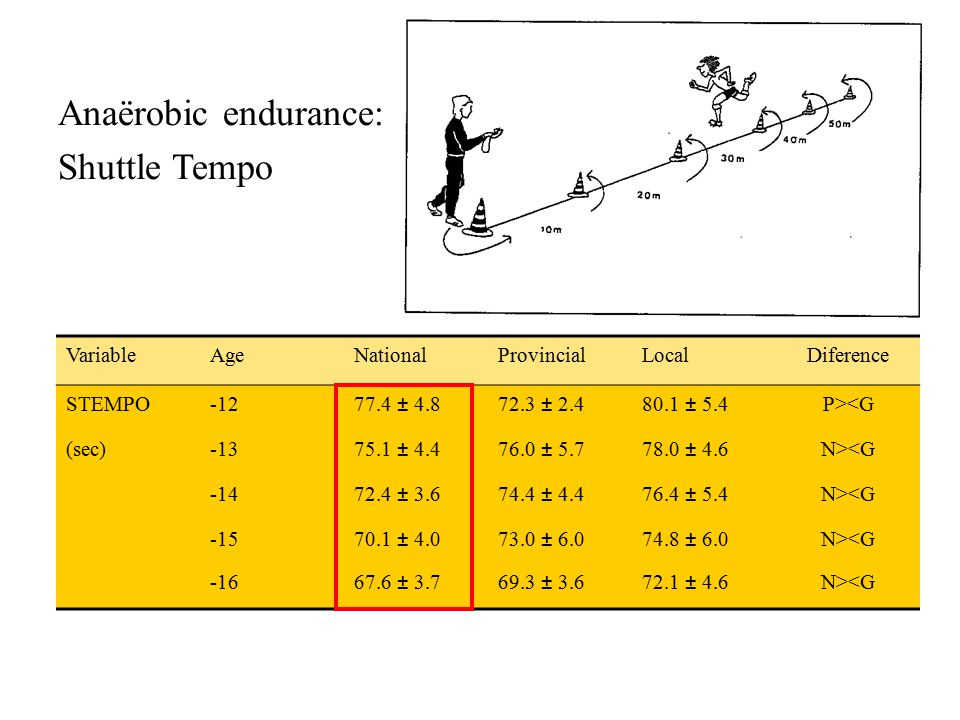 Anaërobic endurance: Shuttle Tempo VariableAgeNationalProvincialLocalDiference STEMPO-1277.4 ± 4.872.3 ± 2.480.1 ± 5.4P><G (sec)-1375.1 ± 4.476.0 ± 5.778.0 ± 4.6N><G -1472.4 ± 3.674.4 ± 4.476.4 ± 5.4N><G -1570.1 ± 4.073.0 ± 6.074.8 ± 6.0N><G -1667.6 ± 3.769.3 ± 3.672.1 ± 4.6N><G