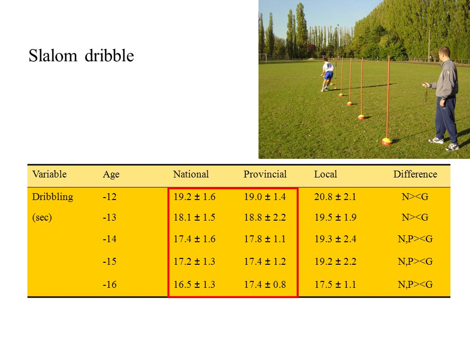 Slalom dribble VariableAgeNationalProvincialLocalDifference Dribbling-1219.2 ± 1.619.0 ± 1.420.8 ± 2.1N><G (sec)-1318.1 ± 1.518.8 ± 2.219.5 ± 1.9N><G