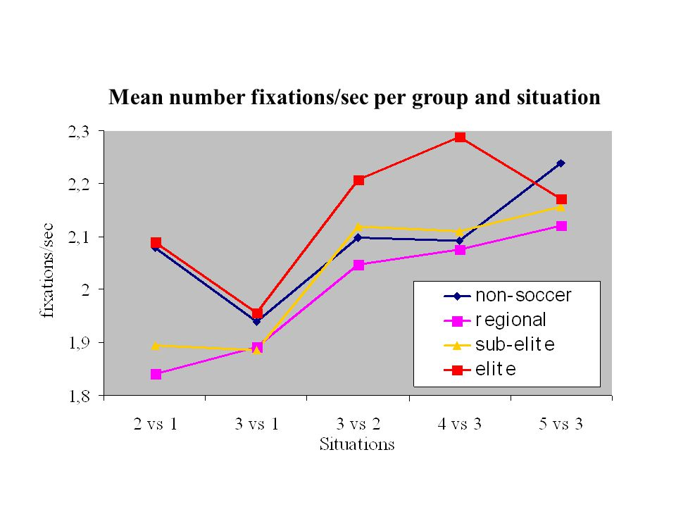 Mean number fixations/sec per group and situation